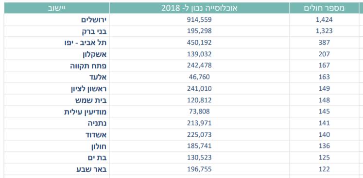 מספר החולים בקורונה לפי ערים - 6.4.20